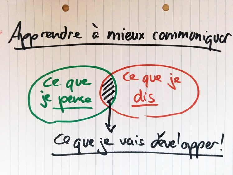 Apprendre à mieux communiquer