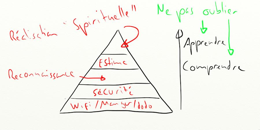 La vraie pyramide de Maslow