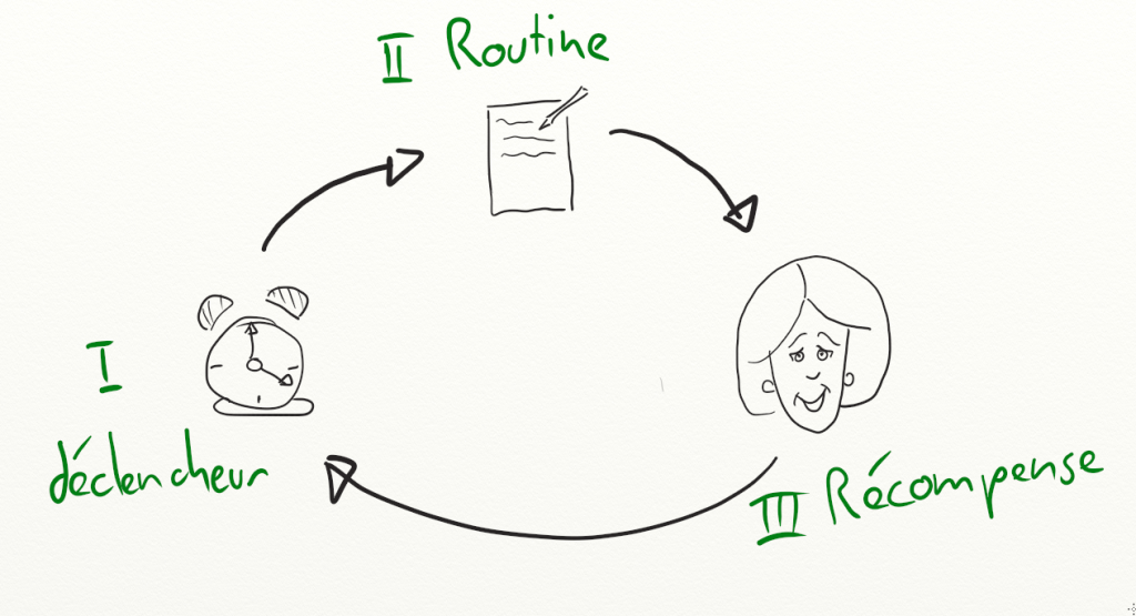 Construire une routine du matin en comprenant les 3 composants