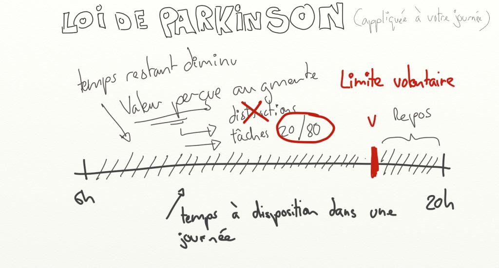 Loi de Parkinson appliqué à sa vie