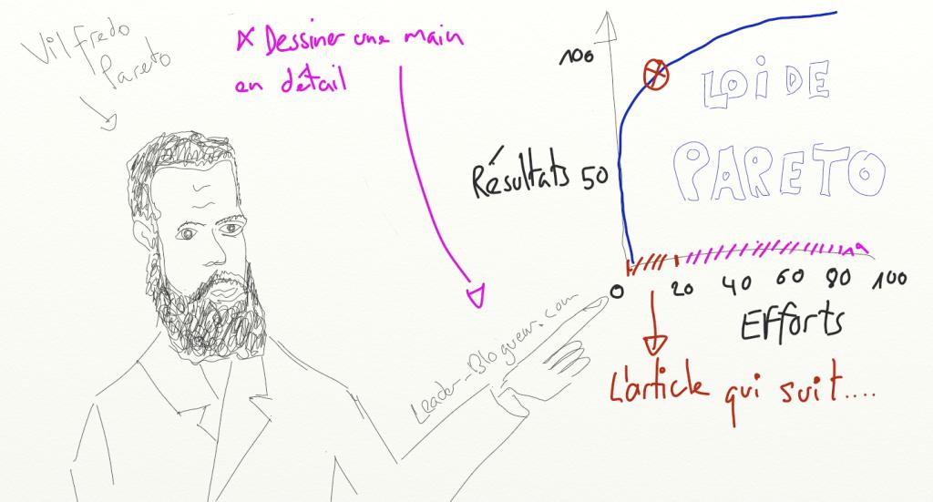 Vilfredo Pareto est l'inventeur du principe de Pareto